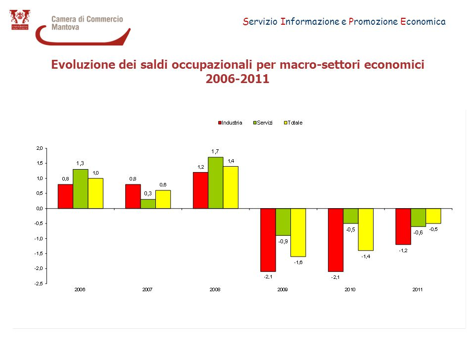 Servizio Informazione e Promozione Economica Evoluzione dei saldi occupazionali per macro-settori economici 2006-2011