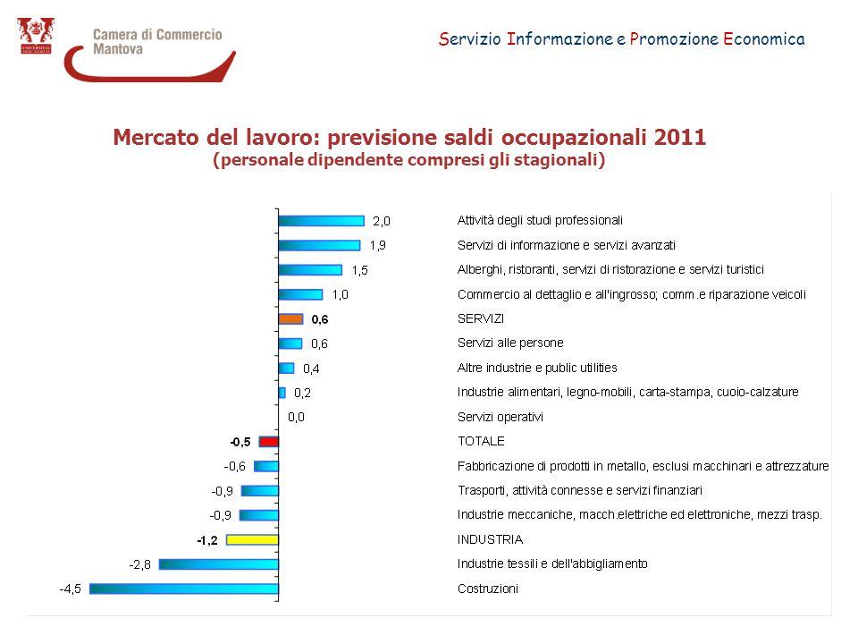 Servizio Informazione e Promozione Economica Mercato del lavoro: previsione saldi occupazionali 2011 (personale dipendente compresi gli stagionali)