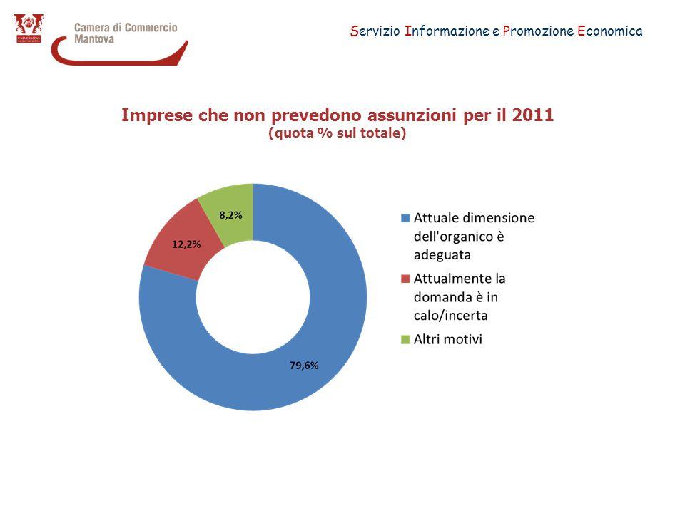 Servizio Informazione e Promozione Economica Imprese che non prevedono assunzioni per il 2011 (quota % sul totale)