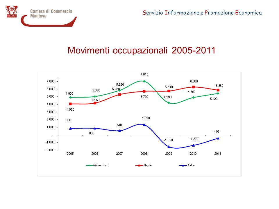 Servizio Informazione e Promozione Economica Saldi occupazionali per il 2011 per classe dimensionale dell'impresa Mantova e Lombardia