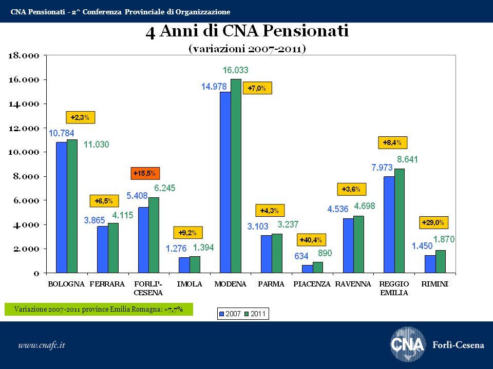 Variazione 2007-2011 province Emilia Romagna: +7,7% CNA Pensionati - 2^ Conferenza Provinciale di Organizzazione