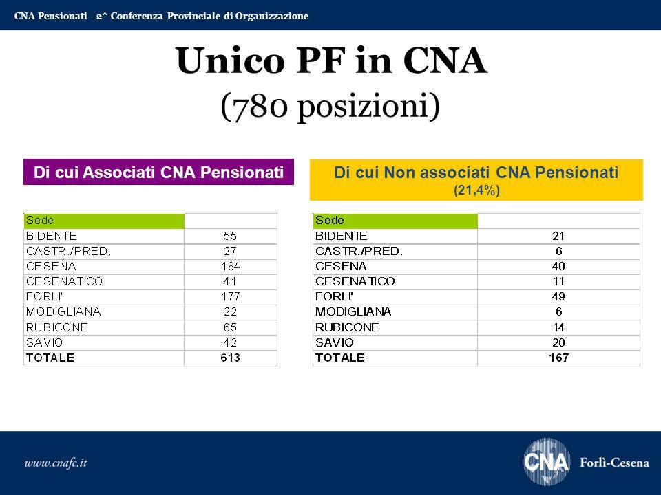 Unico PF in CNA (780 posizioni) Di cui Non associati CNA Pensionati (21,4%) Di cui Associati CNA Pensionati CNA Pensionati - 2^ Conferenza Provinciale di Organizzazione