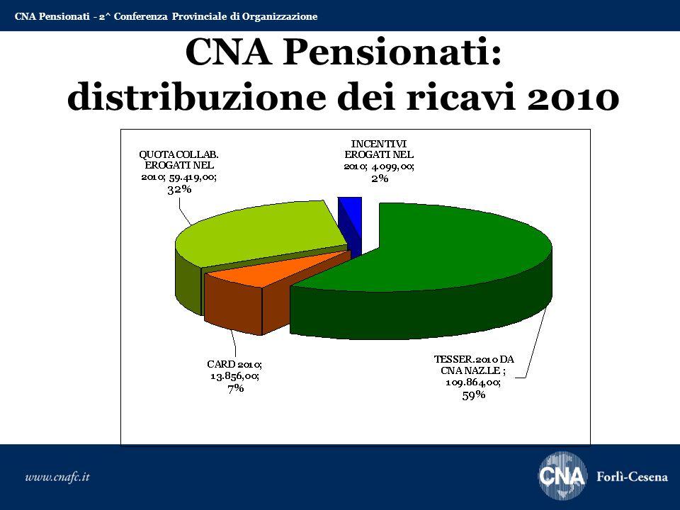 CNA Pensionati: distribuzione dei ricavi 2010 CNA Pensionati - 2^ Conferenza Provinciale di Organizzazione