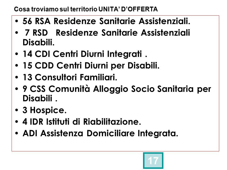Cosa troviamo sul territorio UNITA' D'OFFERTA 17 56 RSA Residenze Sanitarie Assistenziali. 7 RSD Residenze Sanitarie Assistenziali Disabili. 14 CDI Ce