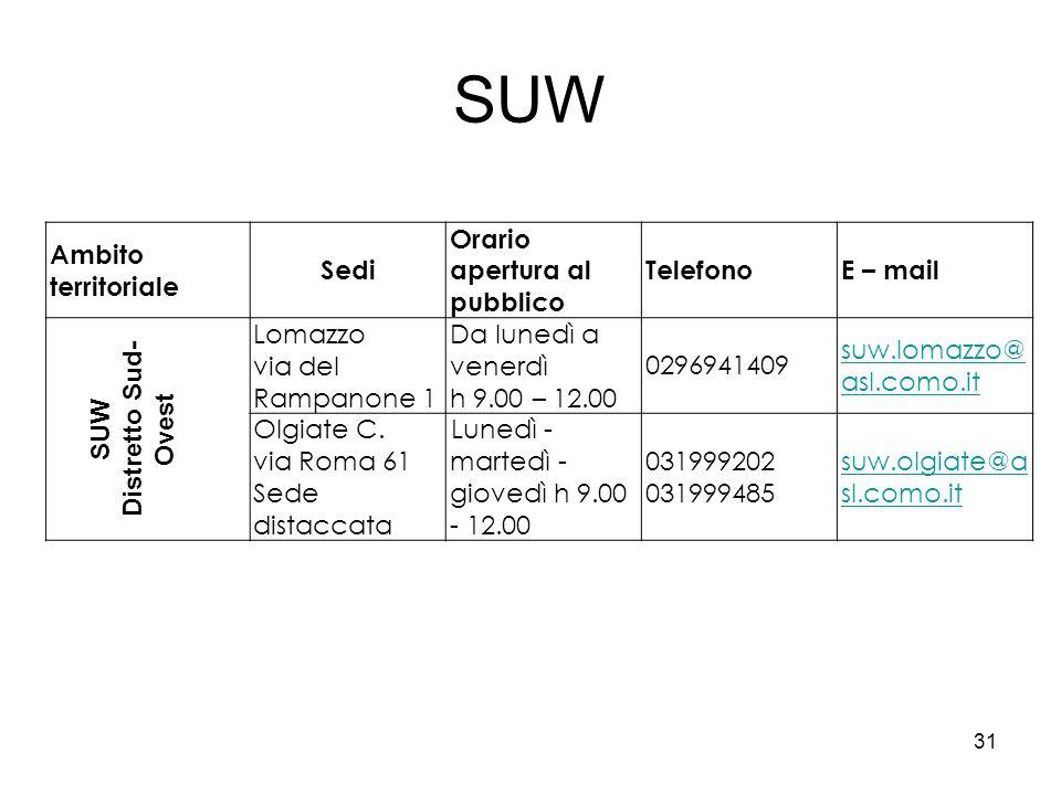 SUW Ambito territoriale Sedi Orario apertura al pubblico TelefonoE – mail SUW Distretto Sud- Ovest Lomazzo via del Rampanone 1 Da lunedì a venerdì h 9