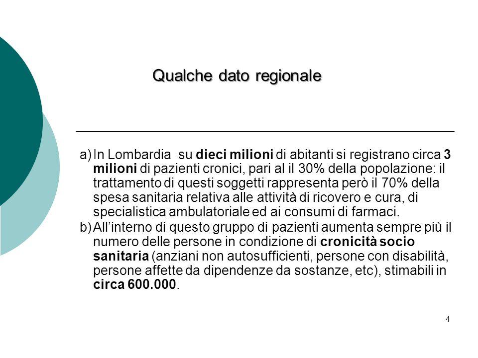 4 Qualche dato regionale a)In Lombardia su dieci milioni di abitanti si registrano circa 3 milioni di pazienti cronici, pari al il 30% della popolazio