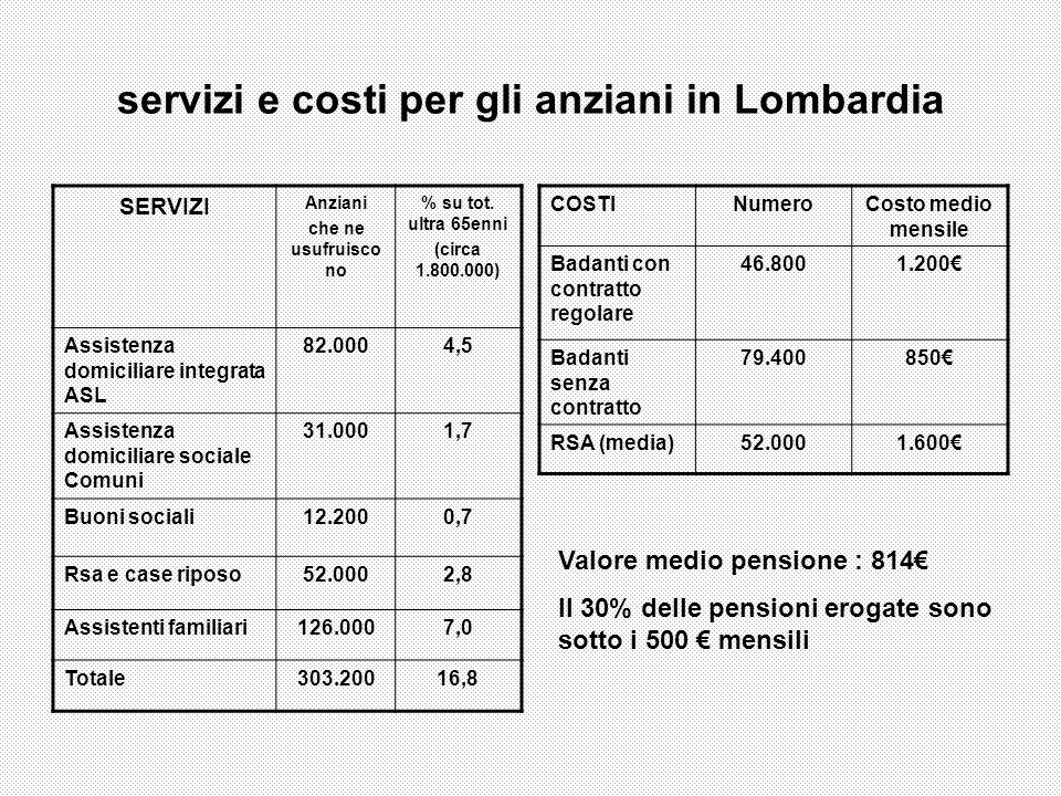 servizi e costi per gli anziani in Lombardia SERVIZI Anziani che ne usufruisco no % su tot. ultra 65enni (circa 1.800.000) Assistenza domiciliare inte