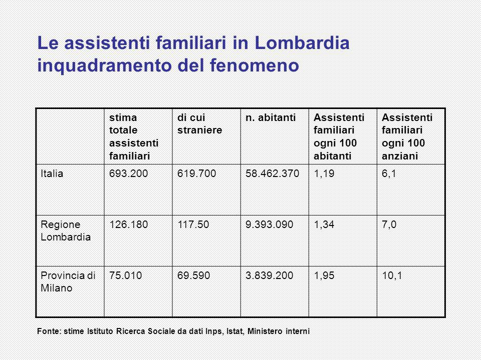 Le assistenti familiari in Lombardia inquadramento del fenomeno Fonte: stime Istituto Ricerca Sociale da dati Inps, Istat, Ministero interni stima tot