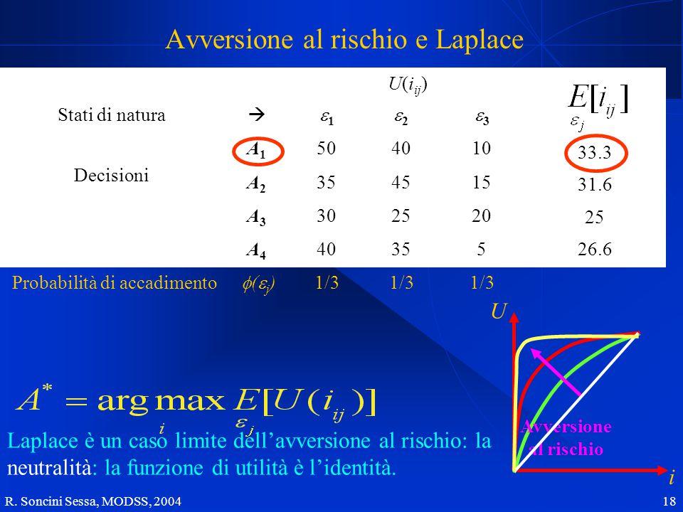 R. Soncini Sessa, MODSS, 2004 18 Prestazione Z ij Stati di natura (scenari)  w1w1 w2w2 w3w3 Decisioni (Alternative  politiche) x1x1 504010 x2x2 3545