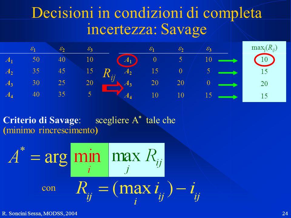 R. Soncini Sessa, MODSS, 2004 24 Decisioni in condizioni di completa incertezza: Savage 11 22 33 A1A1 504010 A2A2 354515 A3A3 302520 A4A4 40355