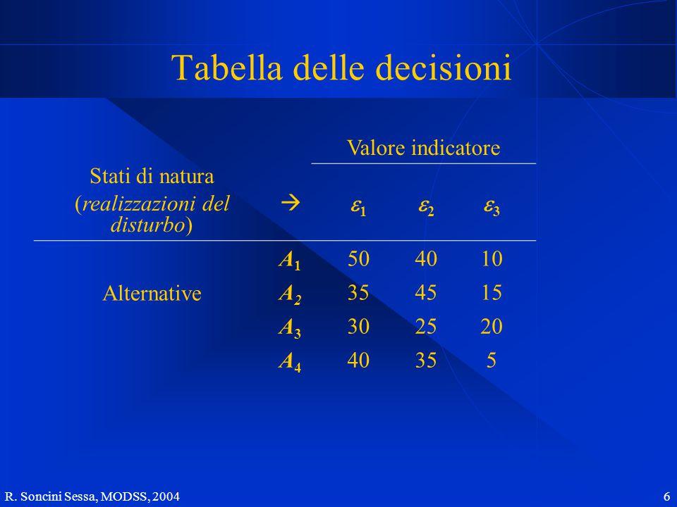 R. Soncini Sessa, MODSS, 2004 6 Tabella delle decisioni Valore indicatore Stati di natura (realizzazioni del disturbo)  11 22 33 Alternative A1