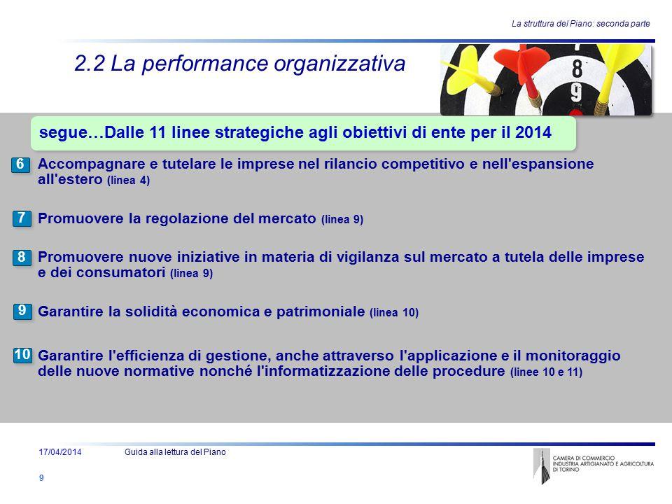 Ente - Attività e Struttura - Persone - Evoluzione 2.2 La performance organizzativa segue…Dalle 11 linee strategiche agli obiettivi di ente per il 201