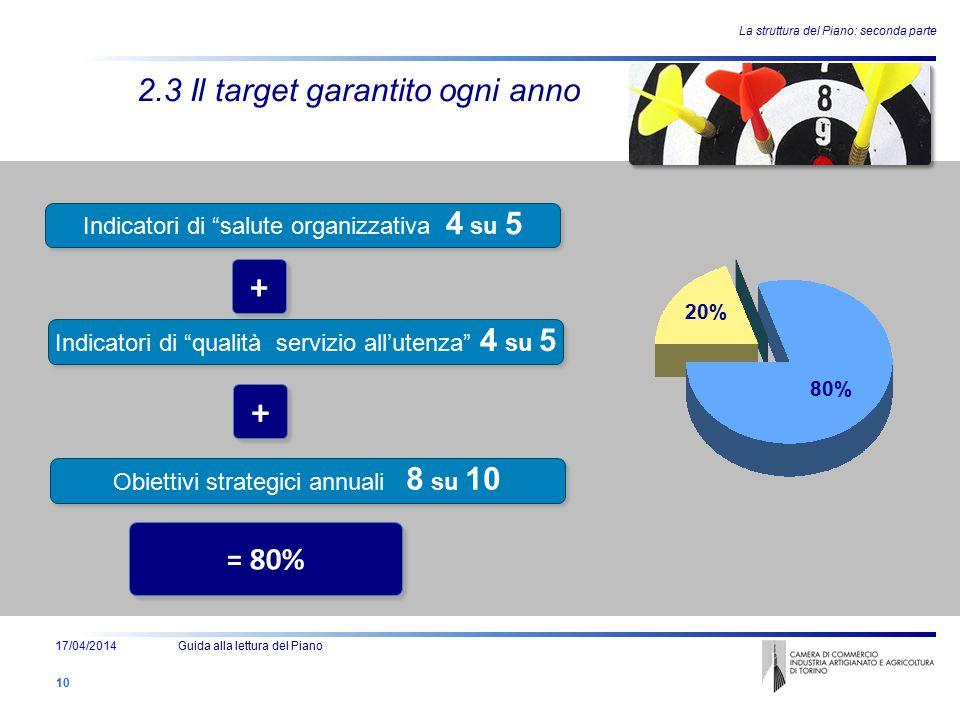 """Ente - Attività e Struttura - Persone - Evoluzione + + = 80% 20% 80% 2.3 Il target garantito ogni anno Indicatori di """"salute organizzativa 4 su 5 Indi"""