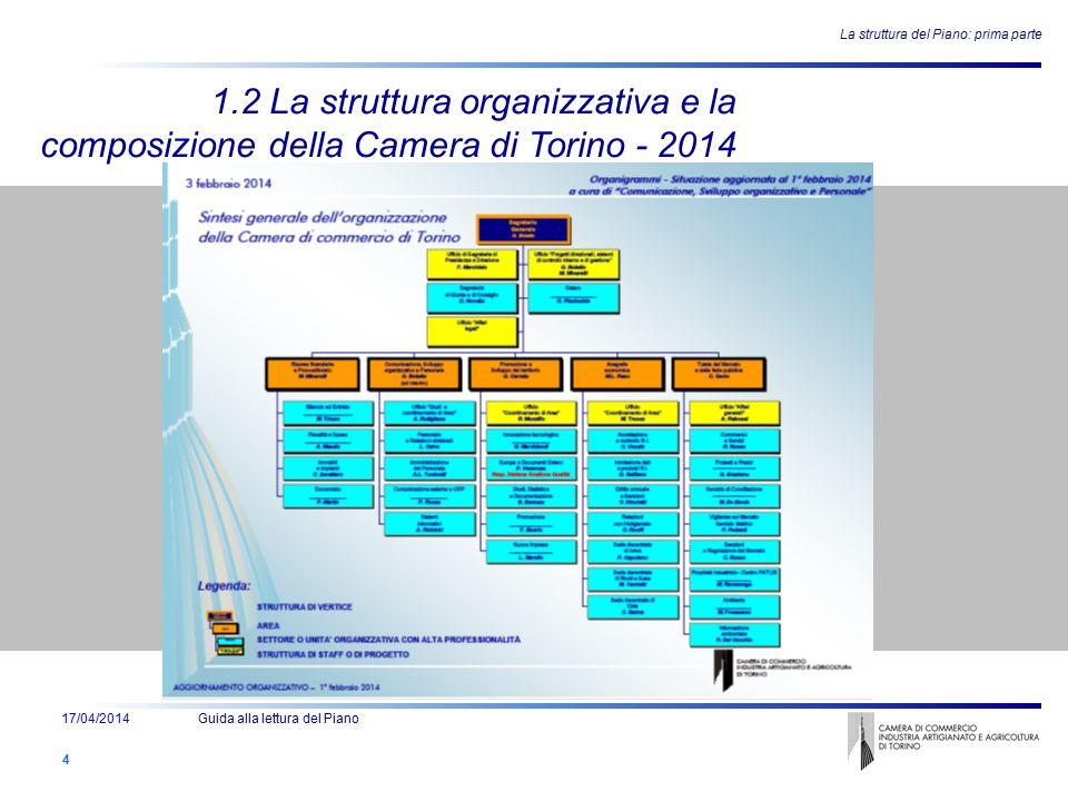 Ente - Attività e Struttura - Persone La struttura del Piano: prima parte 4 1.2 La struttura organizzativa e la composizione della Camera di Torino -