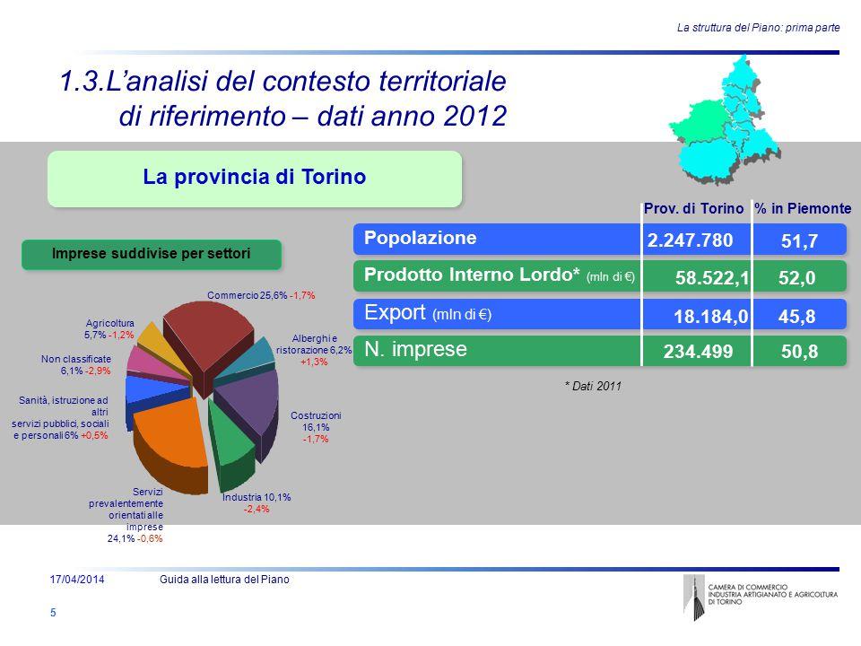 Ente - Attività e Struttura - Persone La provincia di Torino La struttura del Piano: prima parte 5 1.3.L'analisi del contesto territoriale di riferime