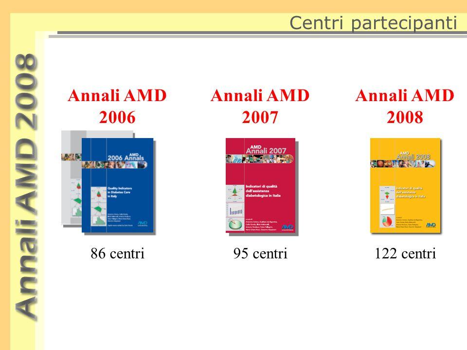 Centri partecipanti Annali AMD 2006 Annali AMD 2007 Annali AMD 2008 86 centri95 centri122 centri