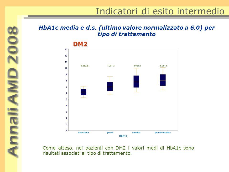 HbA1cDM2 Indicatori di esito intermedio Soggetti con HbA1c  7% Soggetti con HbA1c  9% 8 Nel corso dei 4 anni, è stato registrato un trend costante di incremento nella quota di soggetti con valori di HbA1c a target, che è passata dal 45% al 48%, con un incremento percentuale relativo pari a circa il 6%.