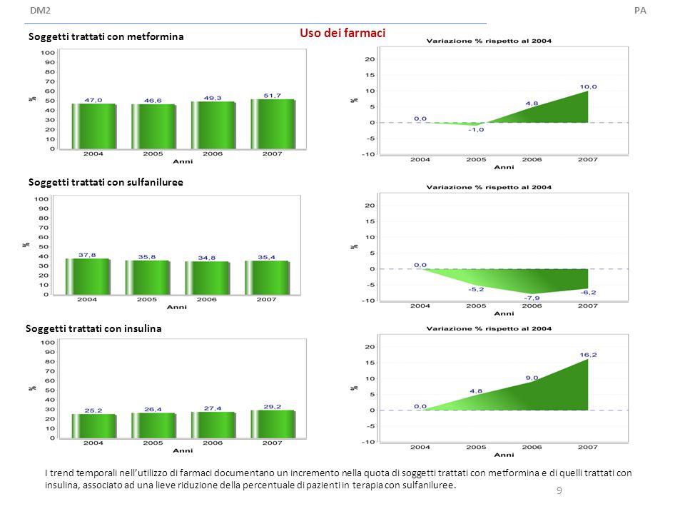 Uso dei farmaci PADM2 Soggetti trattati con metformina Soggetti trattati con sulfaniluree Soggetti trattati con insulina 9 I trend temporali nell'utilizzo di farmaci documentano un incremento nella quota di soggetti trattati con metformina e di quelli trattati con insulina, associato ad una lieve riduzione della percentuale di pazienti in terapia con sulfaniluree.