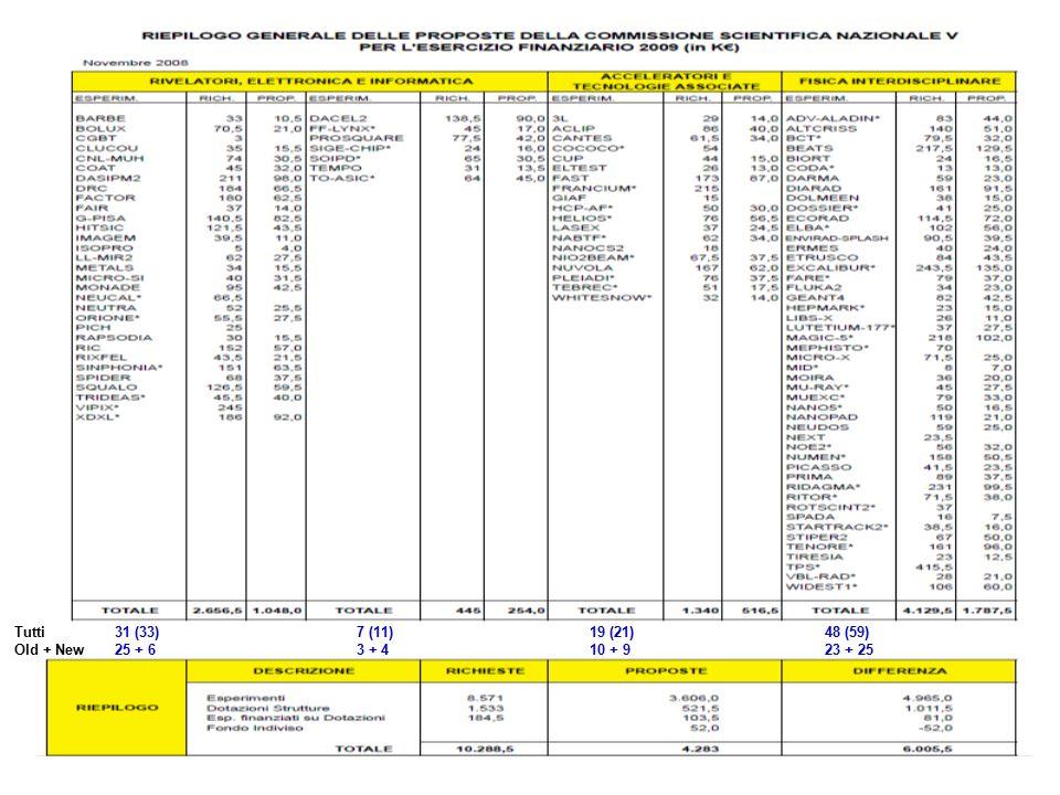 Nuovi esperimenti 63 Dopo tagli 44 (2 su Dot) A Padova non approvati (3/8) Protel, Rad3, Dollar Budget 4283 k€ rispetto al 2007 – 10% – 10% anticipi Totale esperimenti 105 (124) taglio di circa 2200 k€ richieste + dotazioni + esp su dot 8581 + 1533 + 185 10288 k€ Proposte + dotazioni + esp su dot 3606 + 521 + 103 + 52 4283 k€ + fondo indiviso Accantonamento per progetti speciali: VIPIX TPS FRANCIUM -PROTEL: Durante la discussione la Commissione sottolinea che non si vedono i vantaggi che questo nuovo strumento apporterebbe rispetto alle consolidate tecniche di trattamento di questa tipologia di tumori.