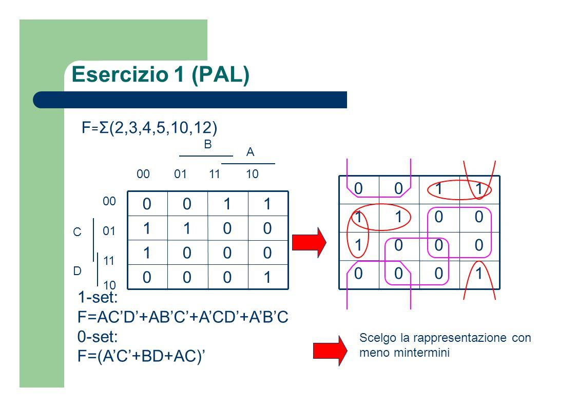Esercizio 1 (PAL) 1000 0001 0011 1100 1000 0001 0011 1100 A B C D 00 01 11 10 00 01 11 10 F = Σ(2,3,4,5,10,12) 1-set: F=AC'D'+AB'C'+A'CD'+A'B'C 0-set:
