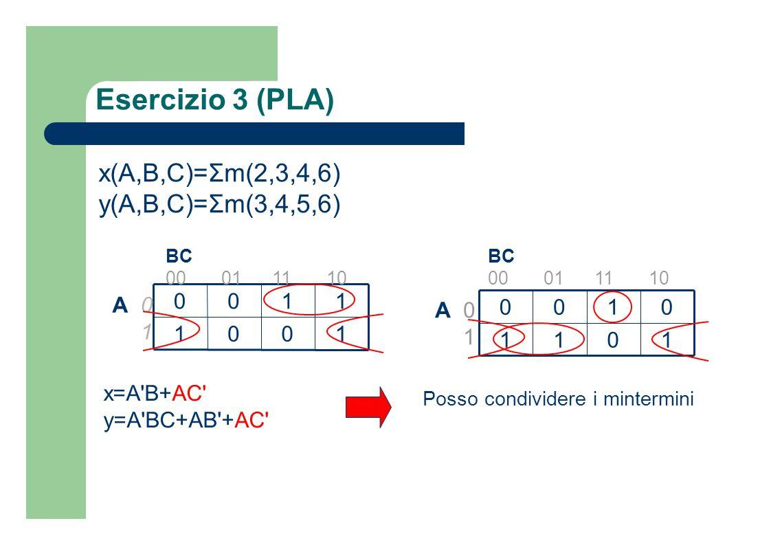 Esercizio 3 (PLA) x(A,B,C)=Σm(2,3,4,6) y(A,B,C)=Σm(3,4,5,6) 1001 1100 BC 00 01 11 10 A 0 1 1011 0100 BC 00 01 11 10 A 0 1 x=A'B+AC' y=A'BC+AB'+AC' Pos