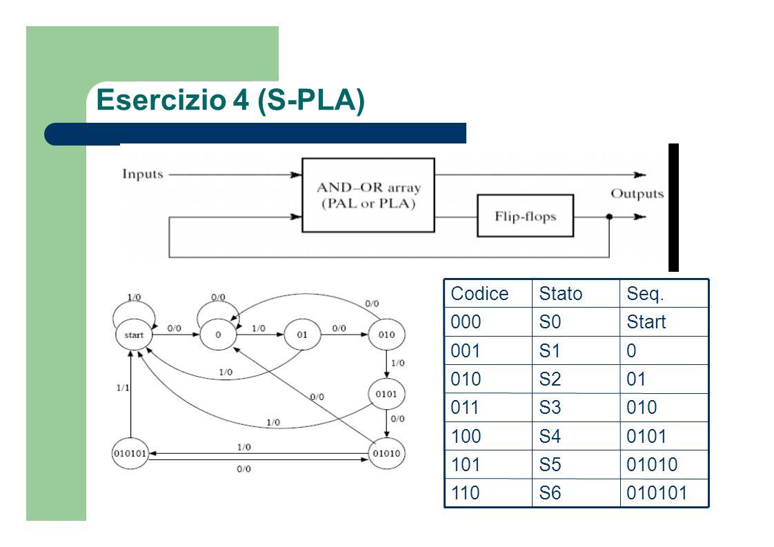 Esercizio 4 (S-PLA) PSInput y 2 y 1 y 0 x = 0 x = 1 S0 000 001,0 000,0 S1 001 001,0 010,0 S2 010 011,0 000,0 S3 011 001,0 100,0 S4 100 101,0 000,0 S5 101 001,0 110,0 S6 110 101,0 000,1 111 - - -, - - - -, - Y 2 Y 1 Y 0 ; z Y 2 = y 2 y 0 'x' + y 2 y 0 x + y 1 y 0 x Y 1 = y 1 'y 0 x + y 2 'y 1 y 0 'x' Y 0 = x' z = y 2 y 1 x
