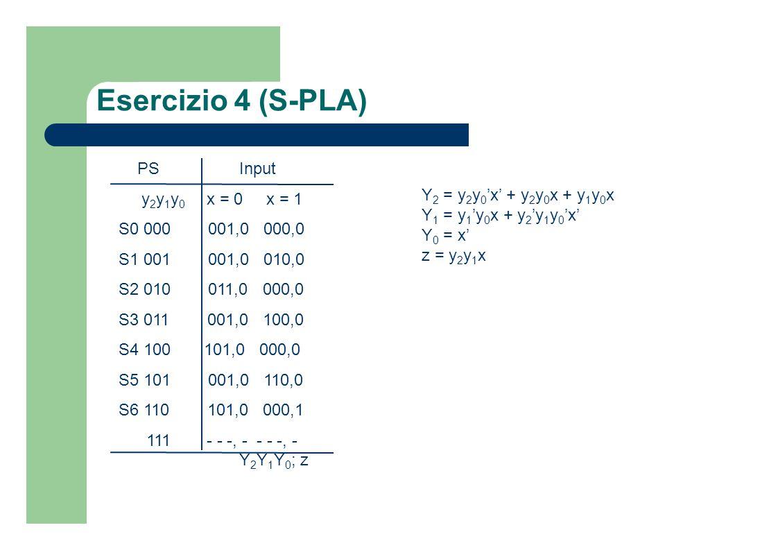 Esercizio 4 (S-PLA) PSInput y 2 y 1 y 0 x = 0 x = 1 S0 000 001,0 000,0 S1 001 001,0 010,0 S2 010 011,0 000,0 S3 011 001,0 100,0 S4 100 101,0 000,0 S5