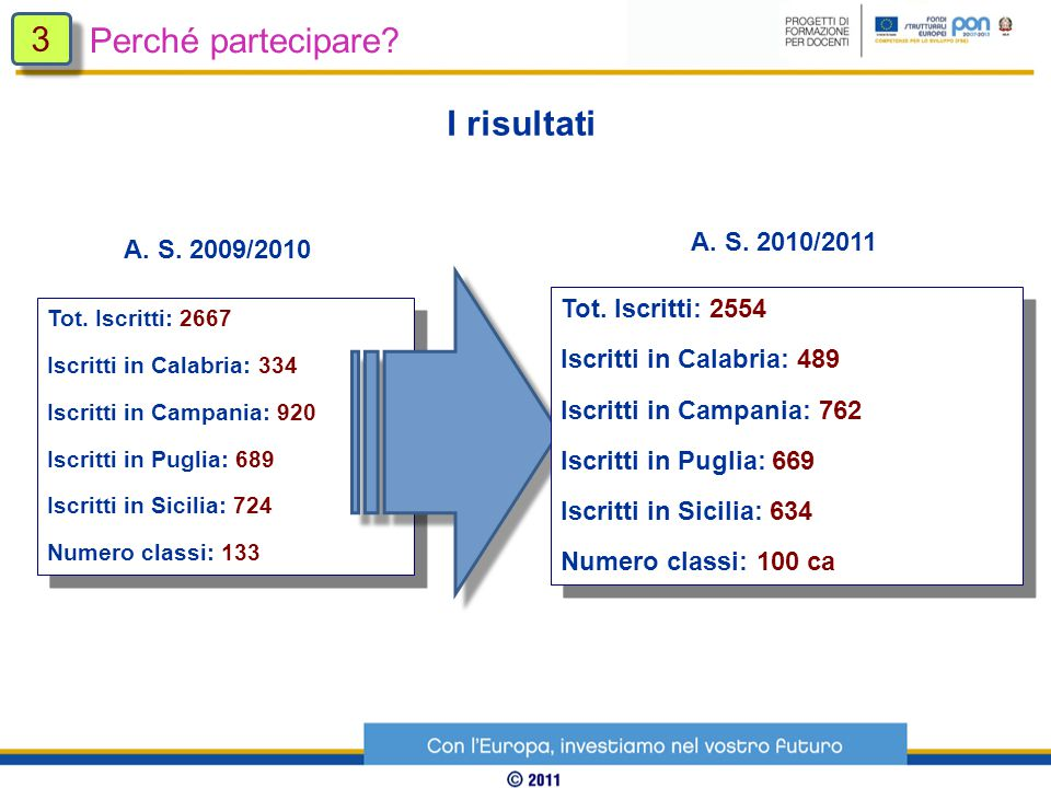 Tot. Iscritti: 2667 Iscritti in Calabria: 334 Iscritti in Campania: 920 Iscritti in Puglia: 689 Iscritti in Sicilia: 724 Numero classi: 133 Tot. Iscri