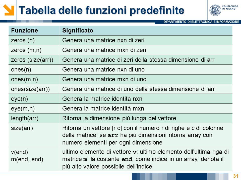 DIPARTIMENTO DI ELETTRONICA E INFORMAZIONE Tabella delle funzioni predefinite FunzioneSignificato zeros (n)Genera una matrice nxn di zeri zeros (m,n)Genera una matrice mxn di zeri zeros (size(arr))Genera una matrice di zeri della stessa dimensione di arr ones(n)Genera una matrice nxn di uno ones(m,n)Genera una matrice mxn di uno ones(size(arr))Genera una matrice di uno della stessa dimensione di arr eye(n)Genera la matrice identità nxn eye(m,n)Genera la matrice identità mxn length(arr)Ritorna la dimensione più lunga del vettore size(arr)Ritorna un vettore [r c] con il numero r di righe e c di colonne della matrice; se arr ha più dimensioni ritorna array con numero elementi per ogni dimensione v(end) m(end, end) ultimo elemento di vettore v ; ultimo elemento dell'ultima riga di matrice m ; la costante end, come indice in un array, denota il più alto valore possibile dell'indice 31