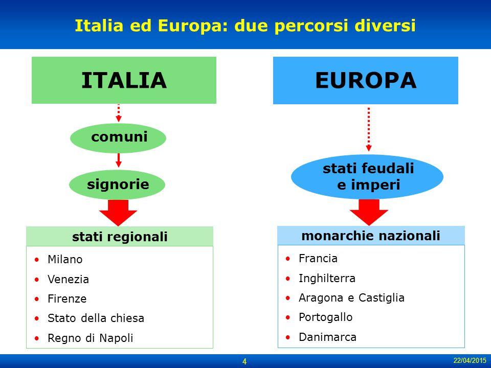 22/04/2015 4 signorie Italia ed Europa: due percorsi diversi EUROPA Milano Venezia Firenze Stato della chiesa Regno di Napoli stati regionali Francia