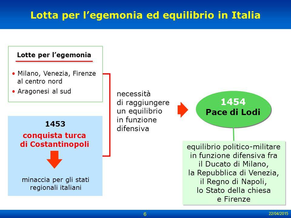 22/04/2015 6 Lotta per l'egemonia ed equilibrio in Italia equilibrio politico-militare in funzione difensiva fra il Ducato di Milano, la Repubblica di