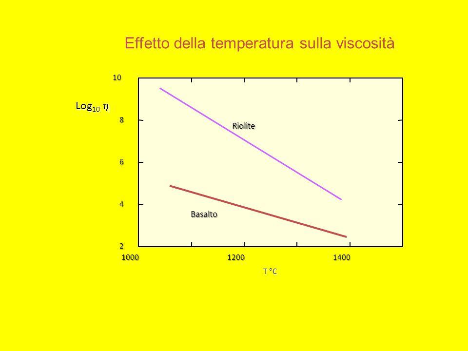 Log 10  100012001400 2 4 6 810 T °C Riolite Basalto Effetto della temperatura sulla viscosità