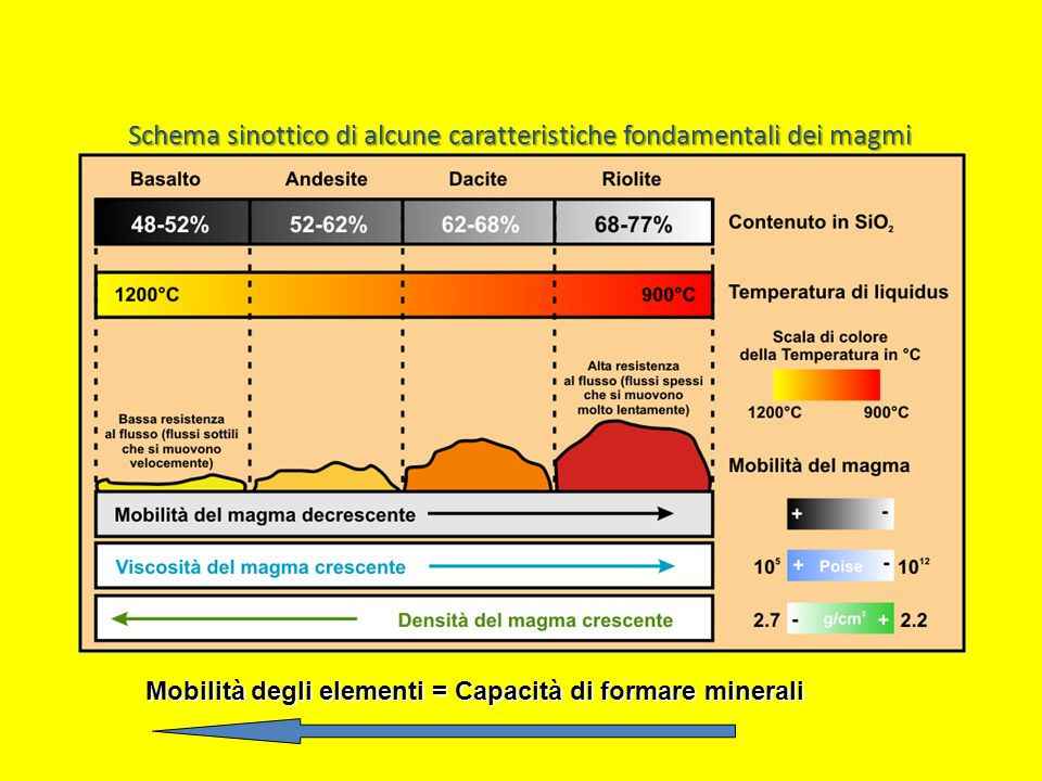 Schema sinottico di alcune caratteristiche fondamentali dei magmi Mobilità degli elementi = Capacità di formare minerali