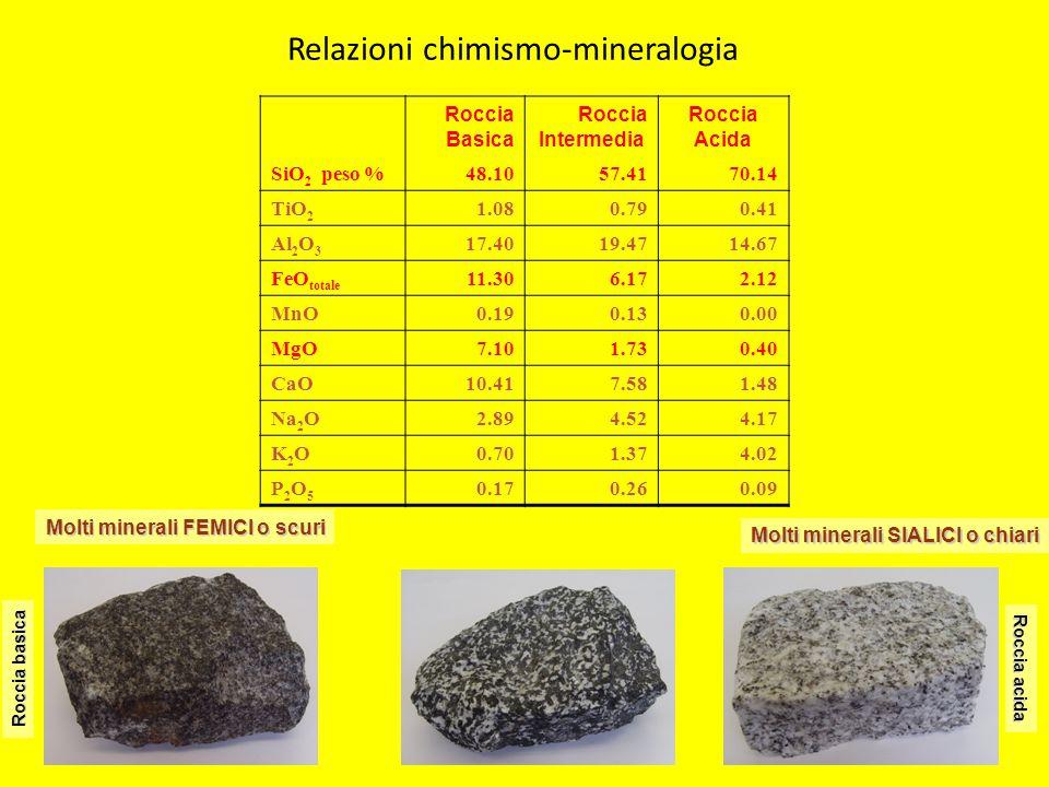 Molti minerali SIALICI o chiari Roccia acida Molti minerali FEMICI o scuri Roccia basica Roccia Basica Roccia Intermedia Roccia Acida SiO 2 peso %48.1