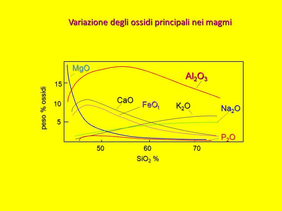 5 10 15 CaO FeO t K2OK2OK2OK2O Na 2 O Al 2 O 3 506070 SiO 2 % MgO P2OP2OP2OP2O peso % ossidi Variazione degli ossidi principali nei magmi