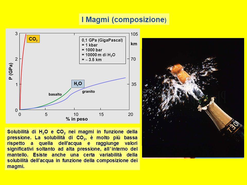 Solubilità di H 2 O e CO 2 nei magmi in funzione della pressione. La solubilità di CO 2, è molto più bassa rispetto a quella dell'acqua e raggiunge va