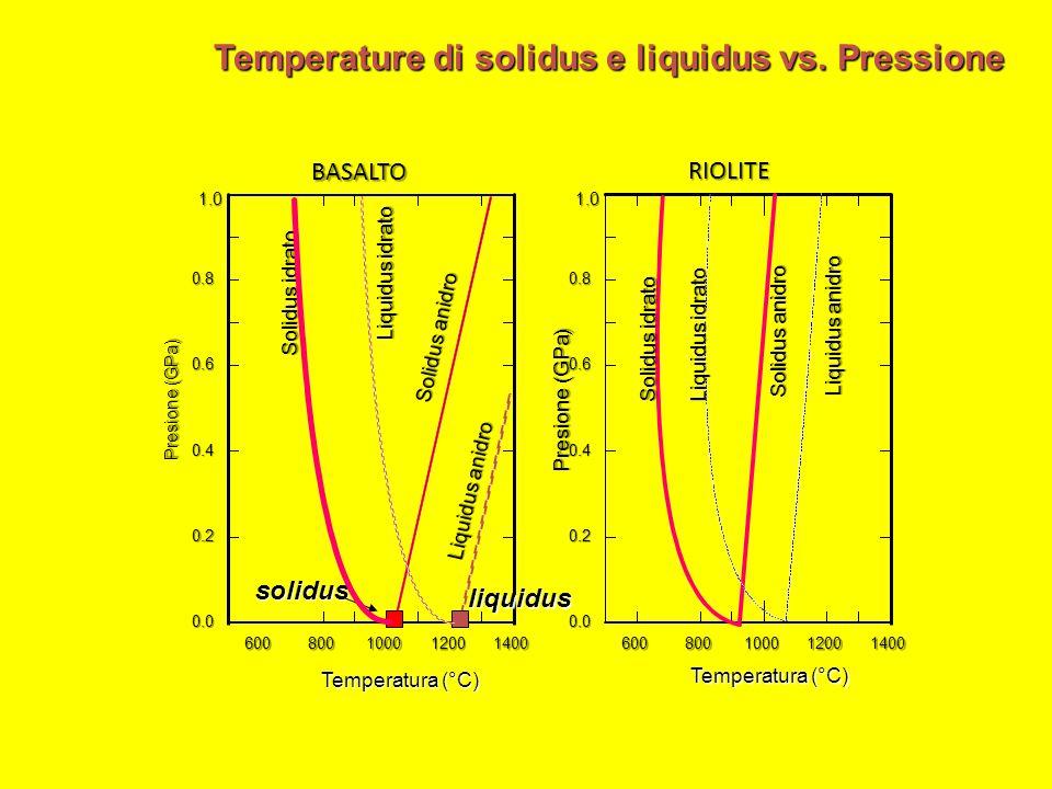 600800100012001400 0.0 0.2 0.4 0.6 0.8 Presione (GPa) Temperatura (°C) 1.0 BASALTO Solidus anidro Liquidus anidro solidusliquidus Solidus idrato Liqui