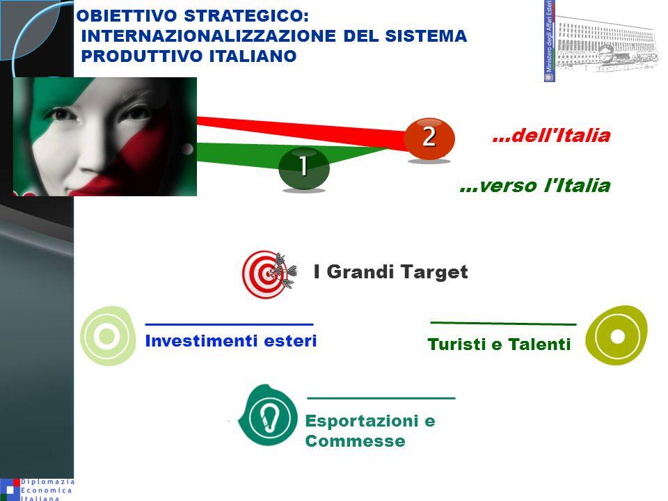 ...dell Italia...verso l Italia Esportazioni e Commesse Turisti e Talenti 1 Investimenti esteri 2 OBIETTIVO STRATEGICO: INTERNAZIONALIZZAZIONE DEL SISTEMA PRODUTTIVO ITALIANO I Grandi Target