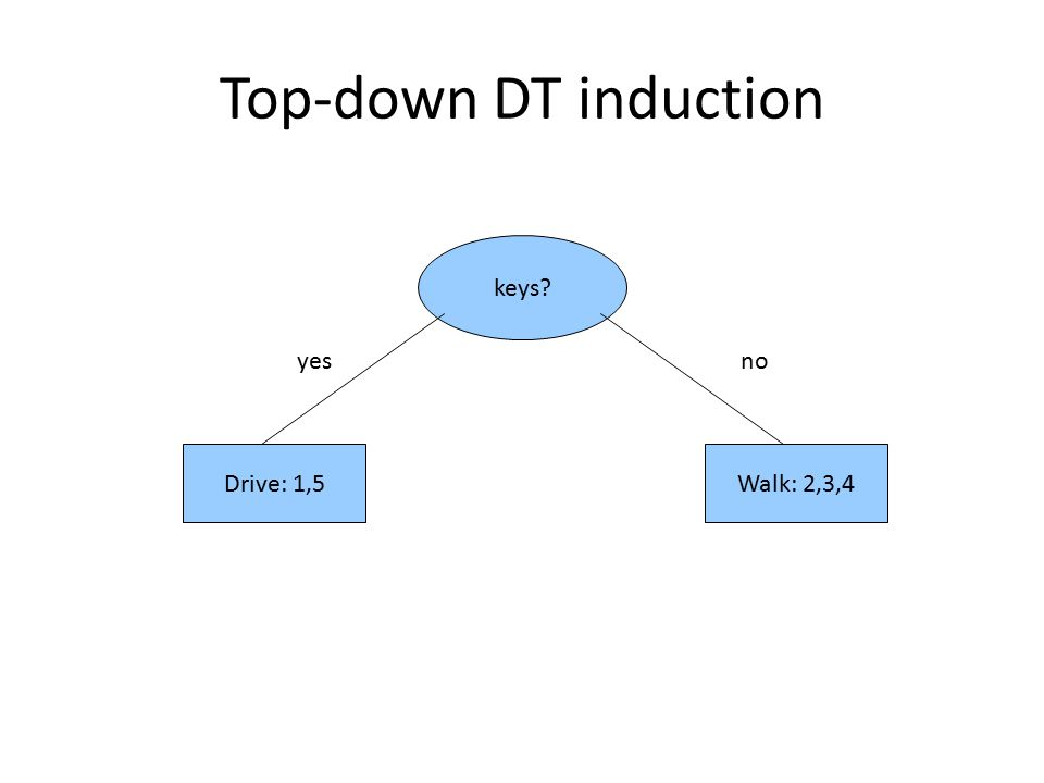 Top-down DT induction keys? yesno Drive: 1,5Walk: 2,3,4