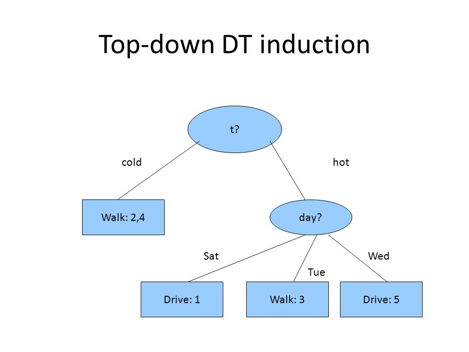 Top-down DT induction t? coldhot Walk: 2,4day? Sat Tue Wed Drive: 1Walk: 3Drive: 5