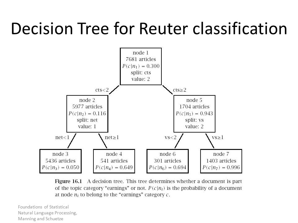 Foundations of Statistical Natural Language Processing, Manning and Schuetze Decision Tree for Reuter classification