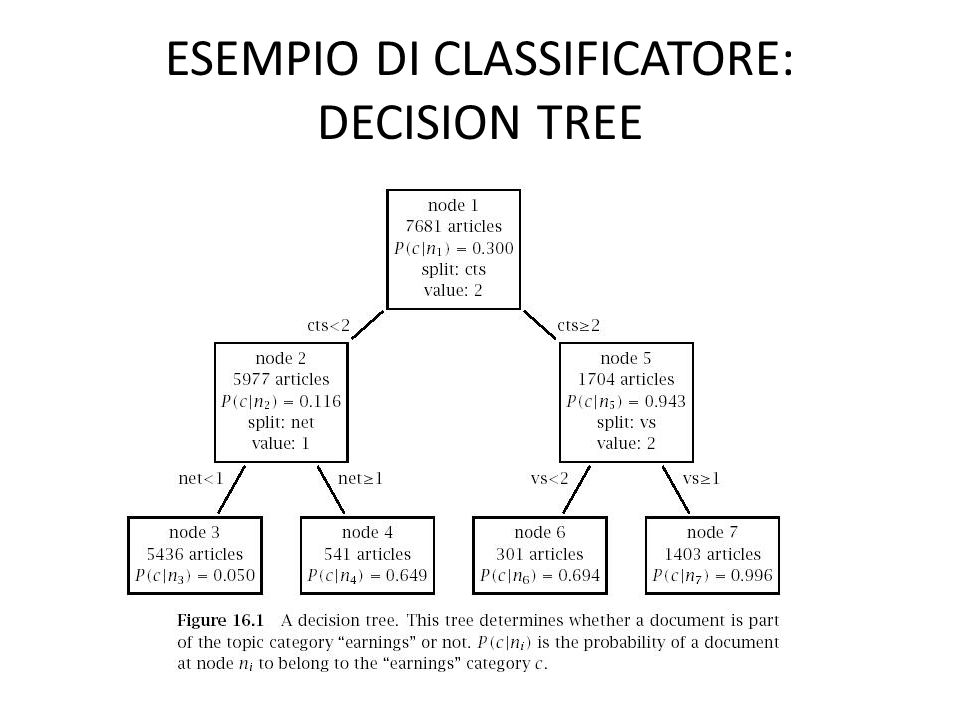 IL RUOLO DELL'APPRENDIMENTO AUTOMATICO Un decision tree come quello appena visto potrebbe essere scritto a mano Ma nella linguistica computazionale moderna, questi classificatori non vengono specificati a mano, ma vengono APPRESI AUTOMATICAMENTE a partire da esempi.