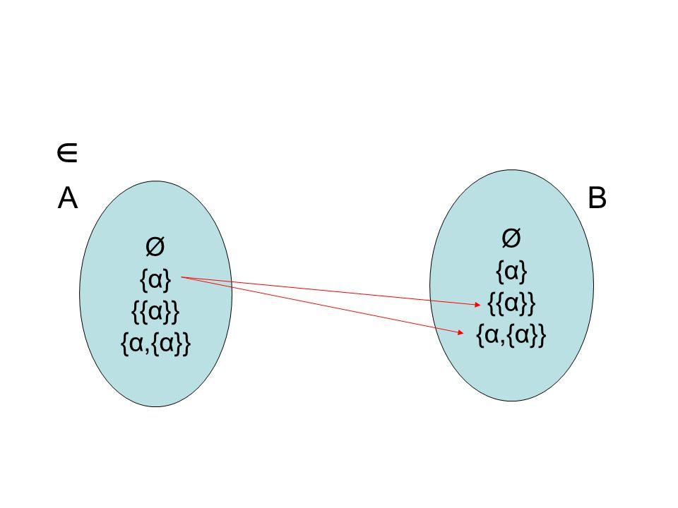  A B Ø {α} {{α}} {α,{α}} Ø {α} {{α}} {α,{α}}