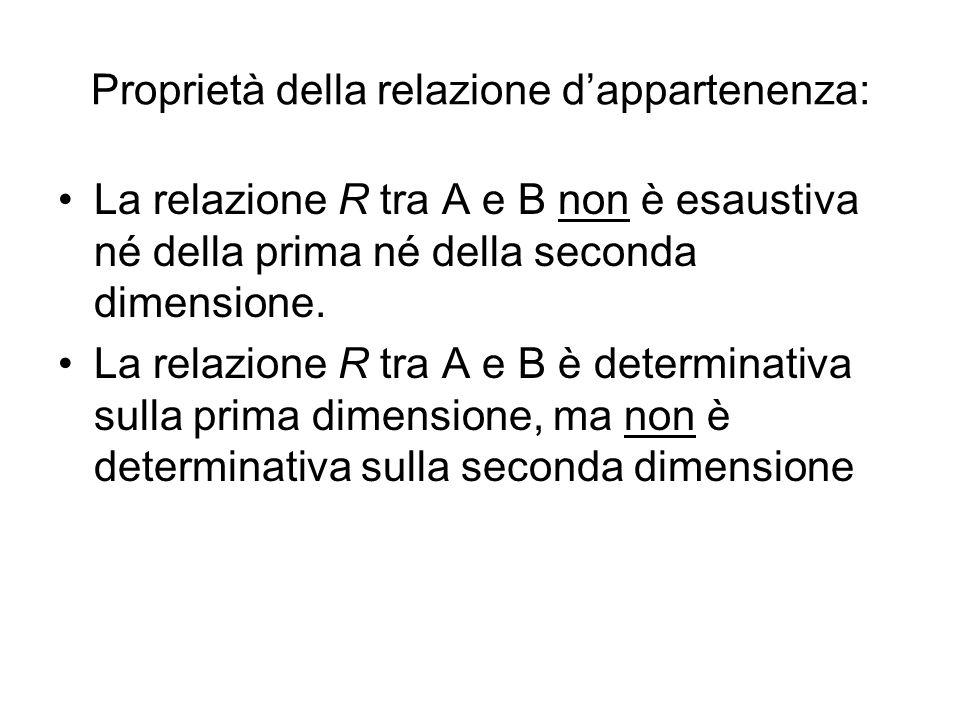 Proprietà della relazione d'appartenenza: La relazione R tra A e B non è esaustiva né della prima né della seconda dimensione. La relazione R tra A e