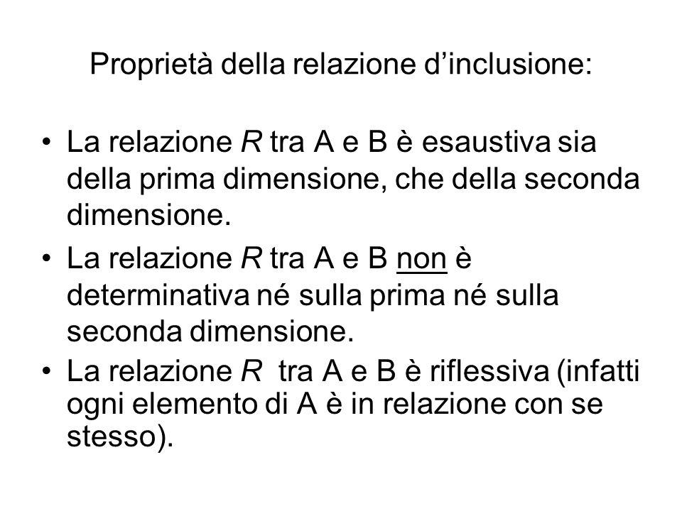 Proprietà della relazione d'inclusione: La relazione R tra A e B è esaustiva sia della prima dimensione, che della seconda dimensione. La relazione R