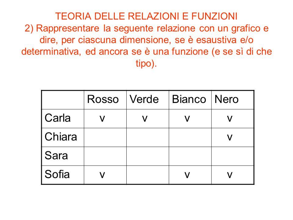 TEORIA DELLE RELAZIONI E FUNZIONI 2) Rappresentare la seguente relazione con un grafico e dire, per ciascuna dimensione, se è esaustiva e/o determinat