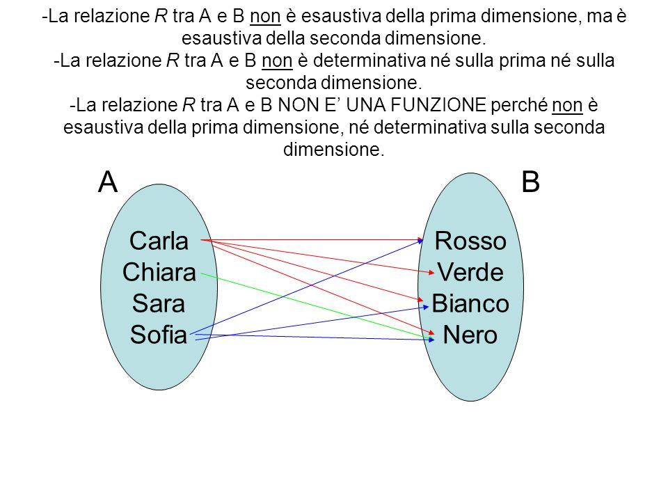 -La relazione R tra A e B non è esaustiva della prima dimensione, ma è esaustiva della seconda dimensione. -La relazione R tra A e B non è determinati