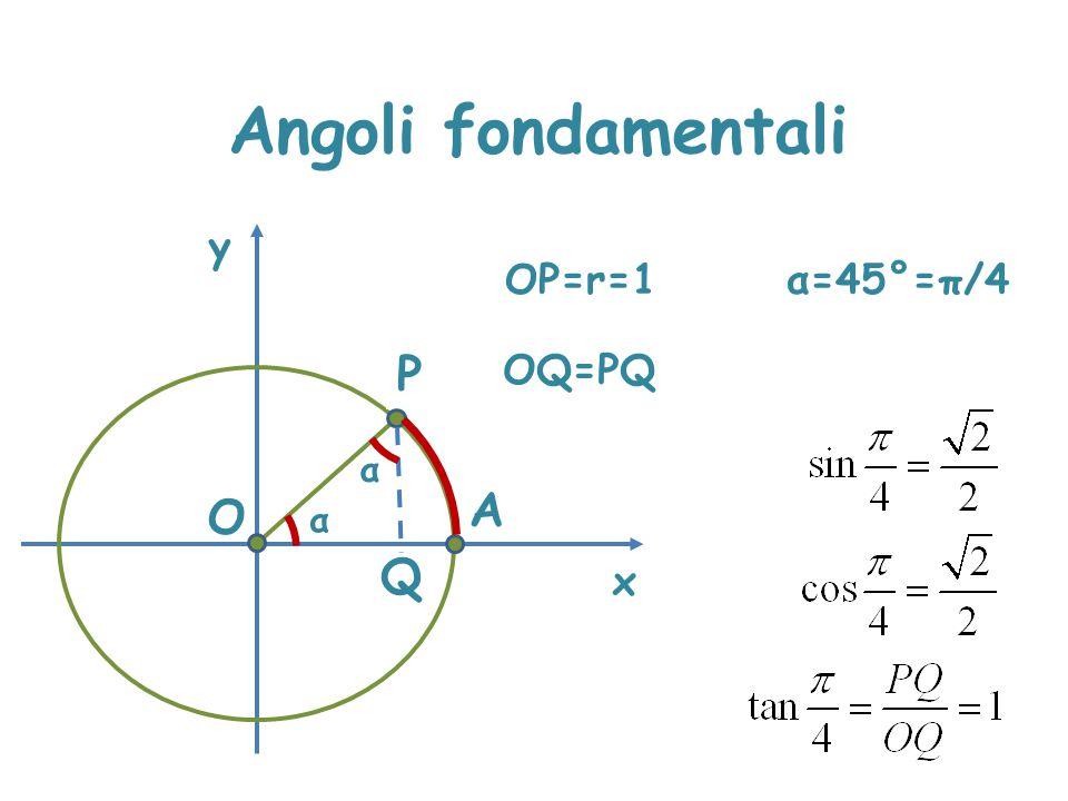 Angoli fondamentali x y OP=r=1 P A α O Q α=45°=π/4 α OQ=PQ
