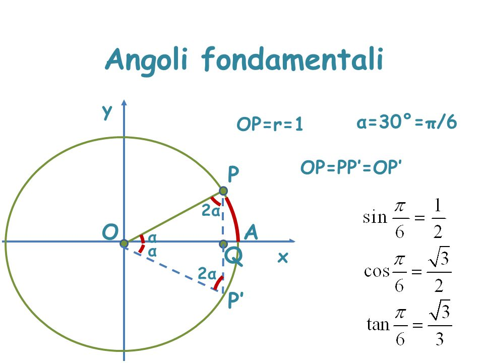Angoli fondamentali x y OP=r=1 P A α O Q α=30°=π/6 OP=PP'=OP' 2α2α P' α 2α2α PQ=OP/2