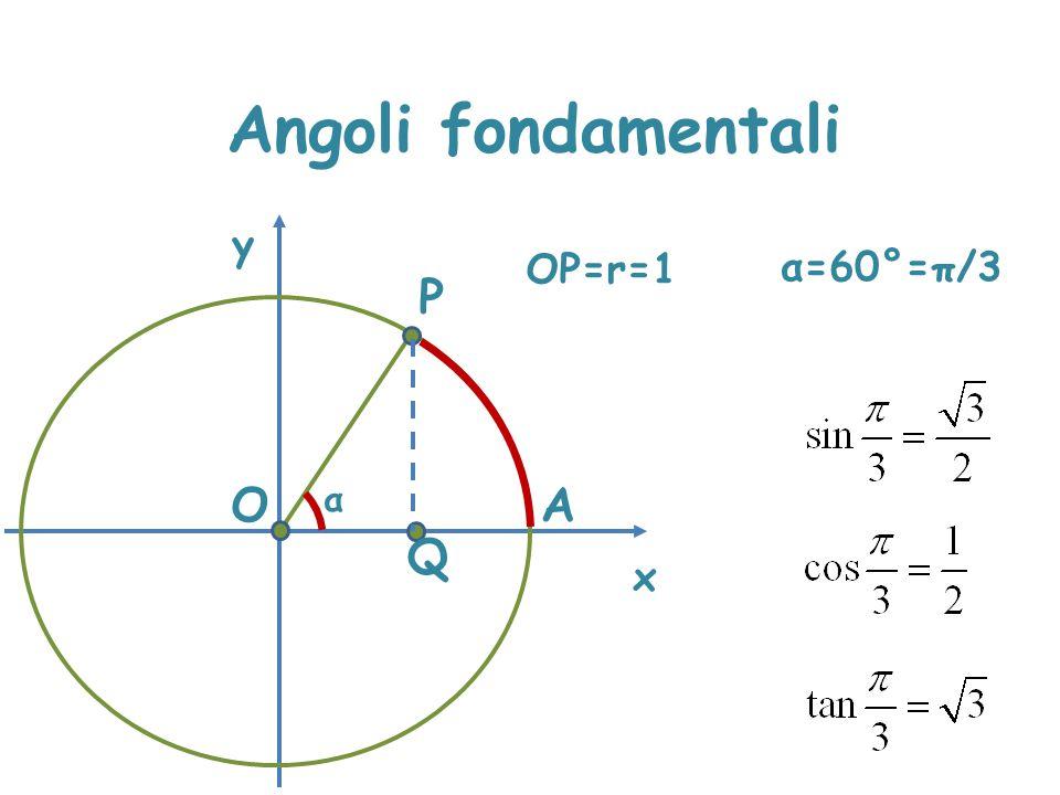 Angoli fondamentali x y OP=r=1 P A α O Q α=60°=π/3